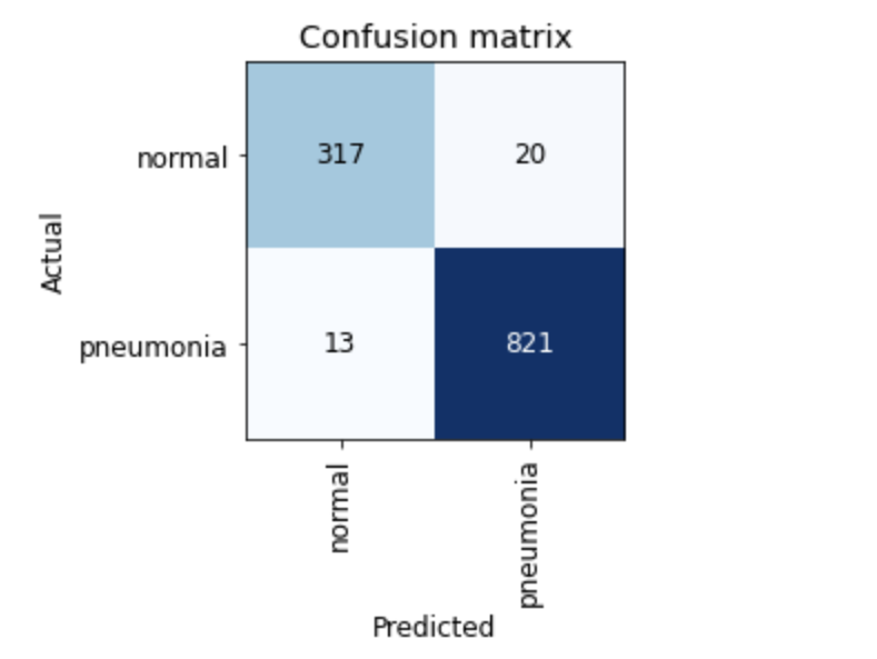 Confusion matrix to evaluate performance